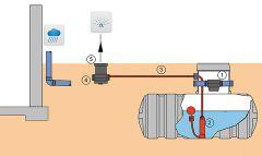 Intewa Komplettpaket Regenwassernutzung für große Häuser und Gär
